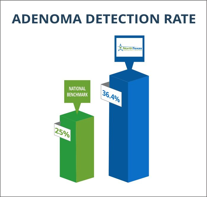 NTEC - Ademona Detection Rate