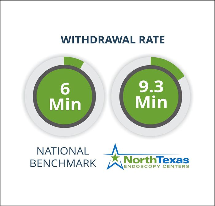 DHC - Withdrawal Rate
